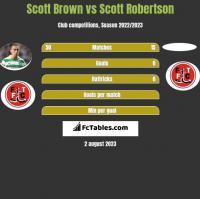 Scott Brown vs Scott Robertson h2h player stats