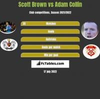 Scott Brown vs Adam Collin h2h player stats