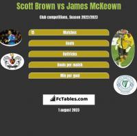 Scott Brown vs James McKeown h2h player stats