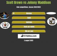 Scott Brown vs Johnny Maddison h2h player stats