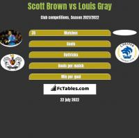 Scott Brown vs Louis Gray h2h player stats