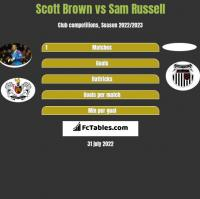 Scott Brown vs Sam Russell h2h player stats