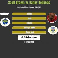 Scott Brown vs Danny Hollands h2h player stats