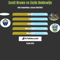 Scott Brown vs Enzio Boldewijn h2h player stats