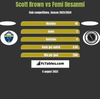 Scott Brown vs Femi Ilesanmi h2h player stats