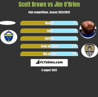Scott Brown vs Jim O'Brien h2h player stats