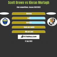 Scott Brown vs Kieran Murtagh h2h player stats