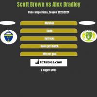 Scott Brown vs Alex Bradley h2h player stats