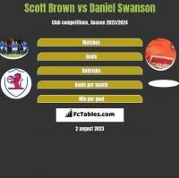 Scott Brown vs Daniel Swanson h2h player stats