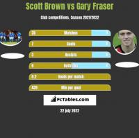 Scott Brown vs Gary Fraser h2h player stats