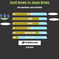 Scott Brown vs Jason Brown h2h player stats