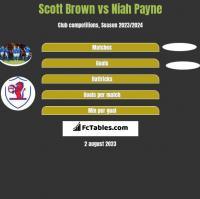 Scott Brown vs Niah Payne h2h player stats