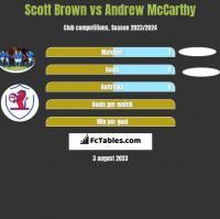 Scott Brown vs Andrew McCarthy h2h player stats