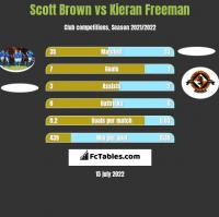 Scott Brown vs Kieran Freeman h2h player stats