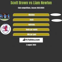 Scott Brown vs Liam Newton h2h player stats