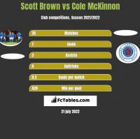 Scott Brown vs Cole McKinnon h2h player stats