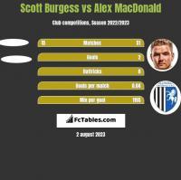 Scott Burgess vs Alex MacDonald h2h player stats
