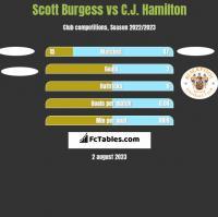 Scott Burgess vs C.J. Hamilton h2h player stats