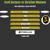 Scott Burgess vs Christian Montano h2h player stats