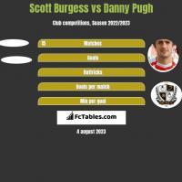 Scott Burgess vs Danny Pugh h2h player stats