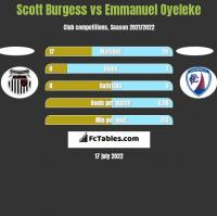 Scott Burgess vs Emmanuel Oyeleke h2h player stats