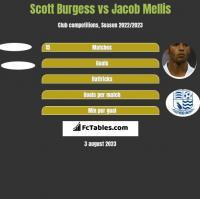 Scott Burgess vs Jacob Mellis h2h player stats