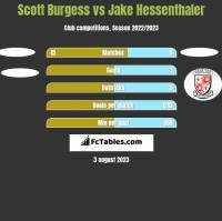 Scott Burgess vs Jake Hessenthaler h2h player stats