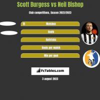 Scott Burgess vs Neil Bishop h2h player stats