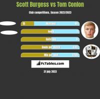 Scott Burgess vs Tom Conlon h2h player stats