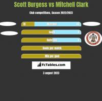 Scott Burgess vs Mitchell Clark h2h player stats