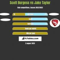 Scott Burgess vs Jake Taylor h2h player stats