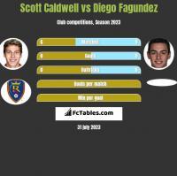 Scott Caldwell vs Diego Fagundez h2h player stats