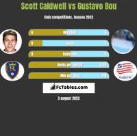 Scott Caldwell vs Gustavo Bou h2h player stats