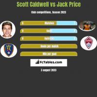 Scott Caldwell vs Jack Price h2h player stats