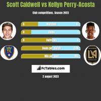 Scott Caldwell vs Kellyn Perry-Acosta h2h player stats