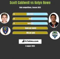 Scott Caldwell vs Kelyn Rowe h2h player stats