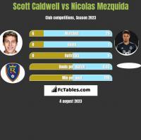 Scott Caldwell vs Nicolas Mezquida h2h player stats