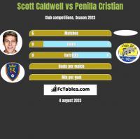 Scott Caldwell vs Penilla Cristian h2h player stats