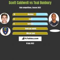 Scott Caldwell vs Teal Bunbury h2h player stats