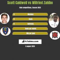 Scott Caldwell vs Wilfried Zahibo h2h player stats