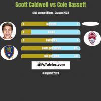 Scott Caldwell vs Cole Bassett h2h player stats