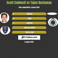 Scott Caldwell vs Tajon Buchanan h2h player stats