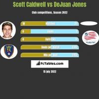 Scott Caldwell vs DeJuan Jones h2h player stats