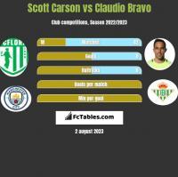 Scott Carson vs Claudio Bravo h2h player stats