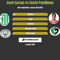 Scott Carson vs Costel Pantilimon h2h player stats