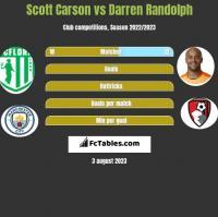 Scott Carson vs Darren Randolph h2h player stats