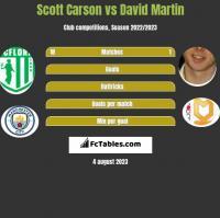 Scott Carson vs David Martin h2h player stats