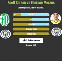Scott Carson vs Ederson Moraes h2h player stats