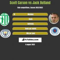 Scott Carson vs Jack Butland h2h player stats