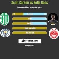 Scott Carson vs Kelle Roos h2h player stats